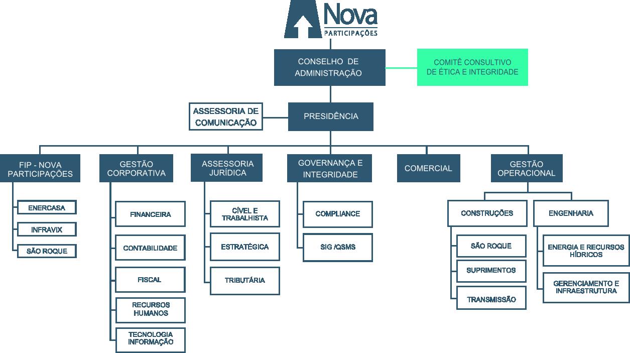 organograma-site-V5-PT